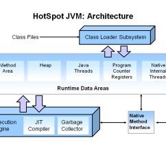 Jvm Architecture Diagram Craftsman Riding Mower Ignition Switch Wiring Javamadesoeasy Com Jmse Java Virtual Machine In Detail Hotspot
