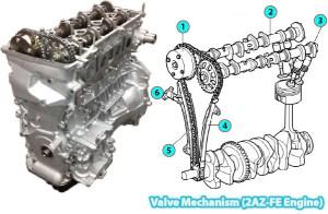 20052012 Toyota RAV4 Valve Mechanism (2AZFE Engine)