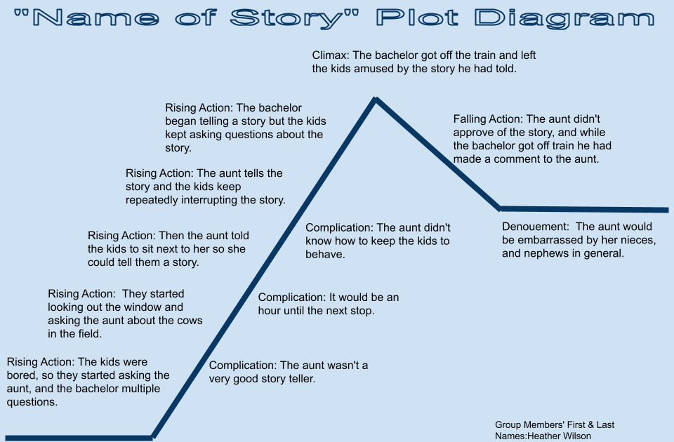 the story of an hour plot diagram carrier rv air conditioner wiring heather s blog storyteller
