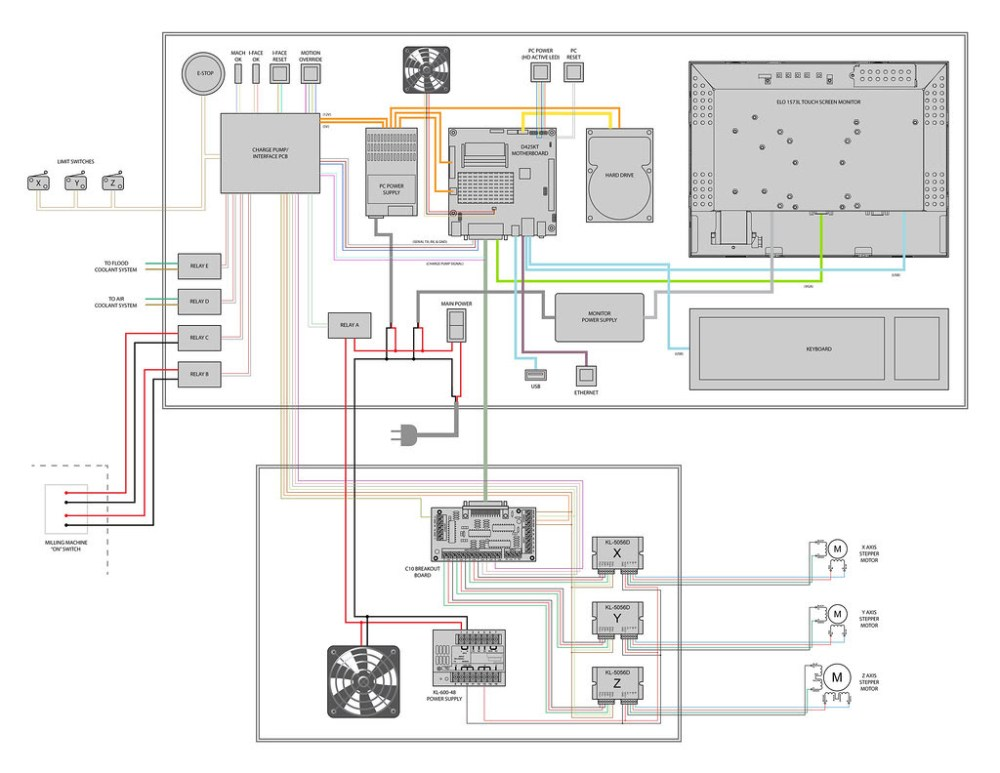 medium resolution of  design safety e stop circuit free get phase stop wiring diagram three image emergency