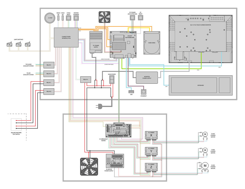 hight resolution of  design safety e stop circuit free get phase stop wiring diagram three image emergency