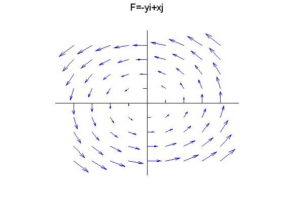 13 Sketch The Vector Field F By Drawing A Diagram Like