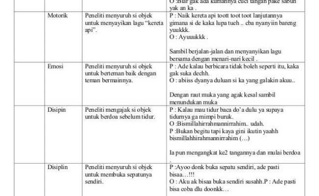 Contoh Laporan Observasi Perkembangan Bahasa Anak Usia Cute766