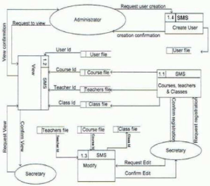 NEW DFD DIAGRAM LEVEL 0 1 2 SCHOOL MANAGEMENT SYSTEM