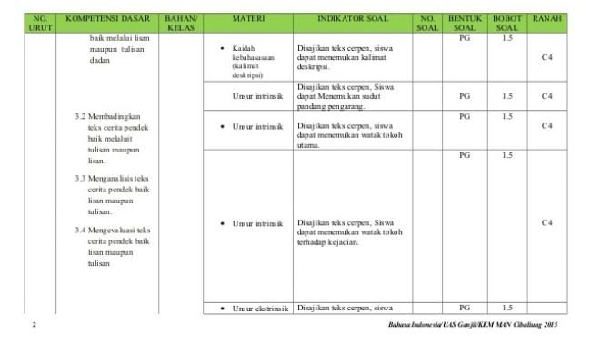 Contoh Soal Seni Budaya Kelas 11 Semester 1 Kurikulum 2013 Cute766