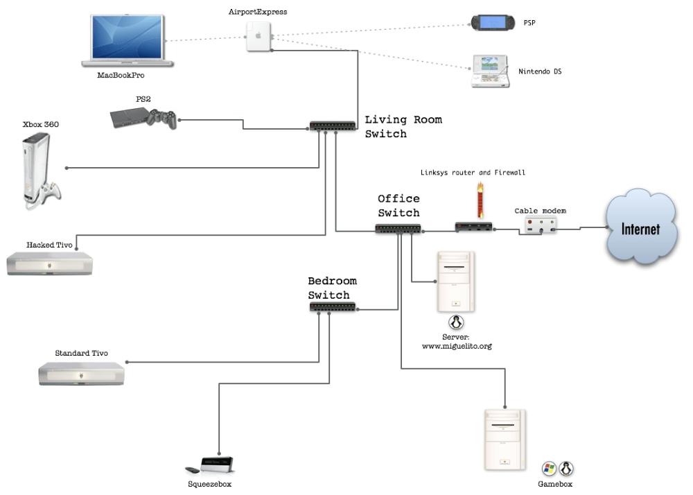 medium resolution of  home network diagram homenet september 13 2006at 9 58 am