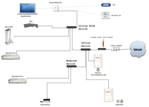 small resolution of  home network diagram homenet september 13 2006at 9 58 am