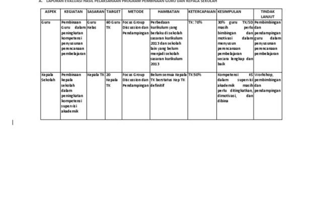 Contoh Laporan Hasil Supervisi Kepala Sekolah Sd