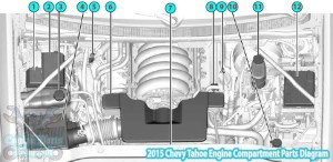 2015 Chevy Tahoe Engine Compartment Parts Diagram