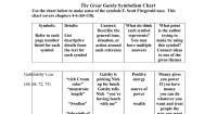 The Great Gatsby Symbolism Chart 4-6.doc - Google Docs