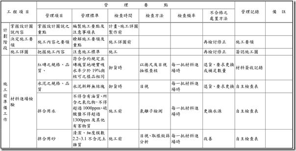 監工筆記: 砌磚工程施工品質管理標準