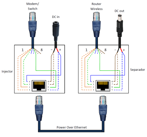 small resolution of power over ethernet poe adapter elab hackerspace rj45 to db9 wiring rj45 wiring diagram power pins