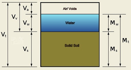 three phase diagram of soil cctv microphone wiring online civil engineering water content by oven drying method 3 system
