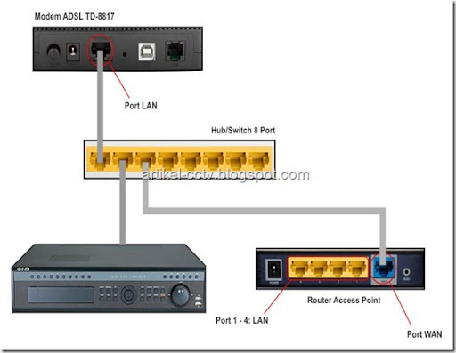 topologi open port DVR pada hotspot cara 1