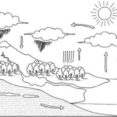 Water Cycle Diagram Worksheet Blank Verizon Fios Phone Wiring Dibujos Ciclo Del Agua Para Colorear | Infantiles