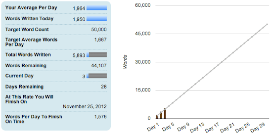 NaNoWriMo Day 3.png