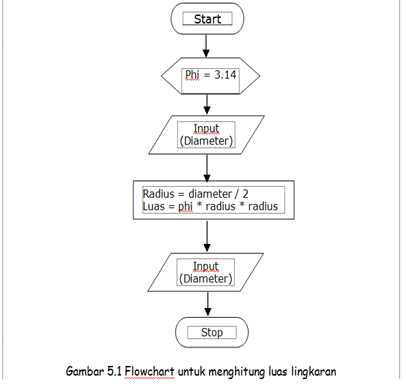Algoritma Dan Flowchart Menghitung Luas Lingkaran Nanggalaawang