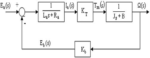 block diagram from transfer function matlab