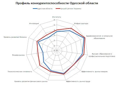 Конкурентоспособность Одесской области