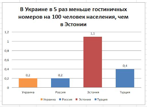Развитие туризма в Украине 2013