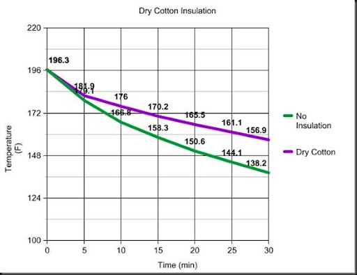then compared it to the results when no insulation was used here is resulting graph also wood trekker cotton vs wool rh woodtrekkerspot