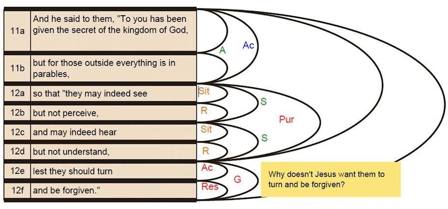 Mark 4:11-12
