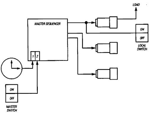 lighting override switch wiring diagram