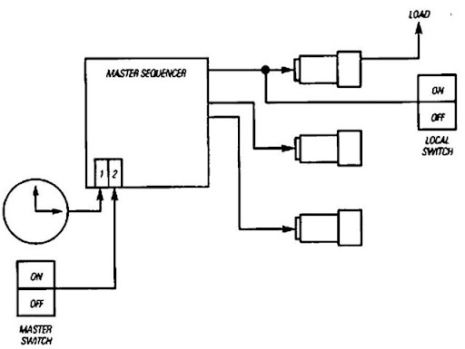 house master switch wiring diagram am transmitter block lighting controls energy engineering automation with local override