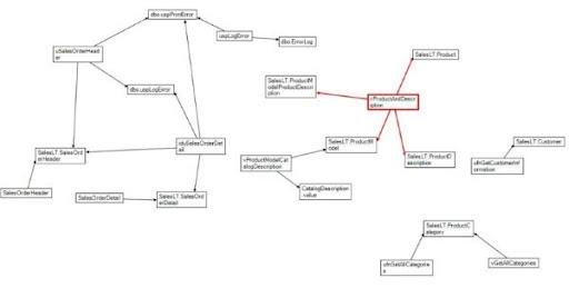 NodeXL PowerShell And Building A Visual SQL Dependency Graph