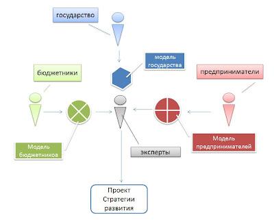 Государственная стратегия развития. Схема второй модели