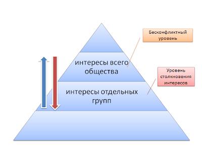 Государственная стратегия развития