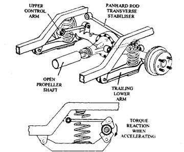 classic mini front suspension diagram 1998 honda civic ignition switch wiring rear-wheel drive arrangements (automobile)