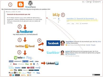 DiagramaWeb2.0