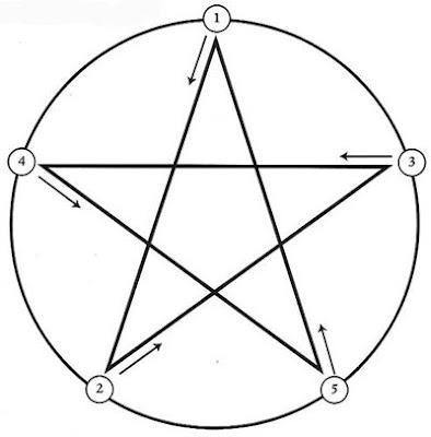 天問閣星靈潛能心學苑: 五芒星
