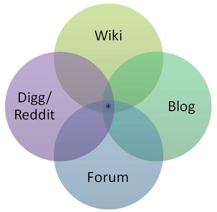 It's a venn diagram.