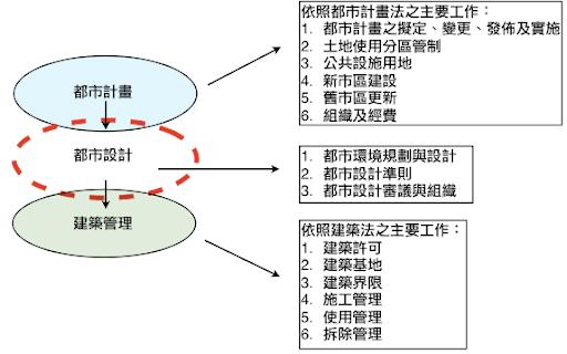 UP2u!: 法規互助會之二:圖片與表格
