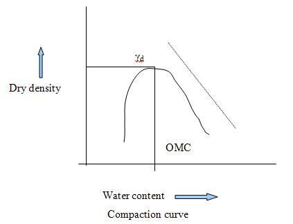 Compaction Curve of Soil