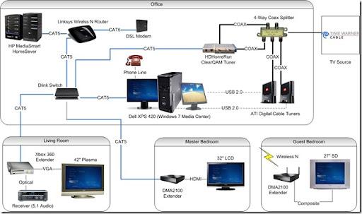 Media Center Network