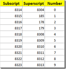 Superscript and subscript codes