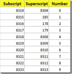 Superscript and subscript codes