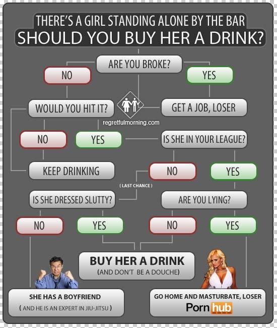 Drink Flow Chart