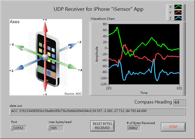 Open Source Code: Using LabVIEW to Acquire iPhone Accelerometer Data
