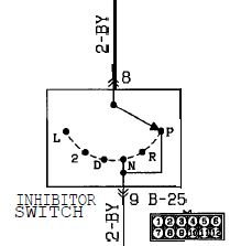 Nuetral Safety Switch question. Auto to Manual swap