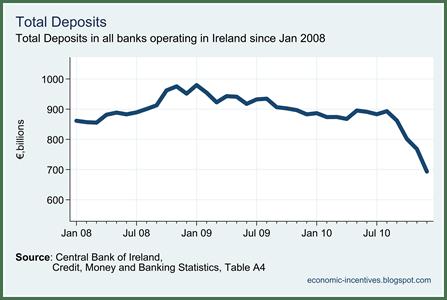 Total Deposits