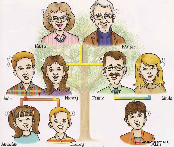 family%20members 1 Family Tree people english through pictures dictionary children