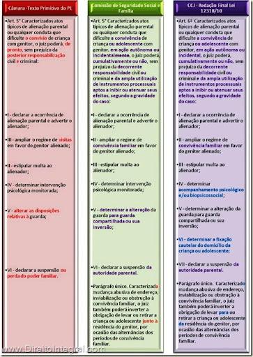Lei 12318/2010. Art 6º -  Sanções ao Autor de Atos de Alienação Parental.