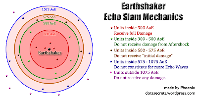 Earthshaker Echo Slam Mechanics