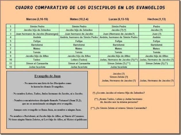 Lista comparativa de apostoles. Ateismo para Cristianos