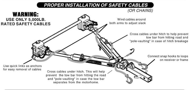 RV.Net Open Roads Forum: Dinghy Towing: Safety Cable