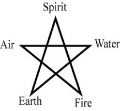 Fire Water Earth Air And Spirit Five Elements Of Magic And